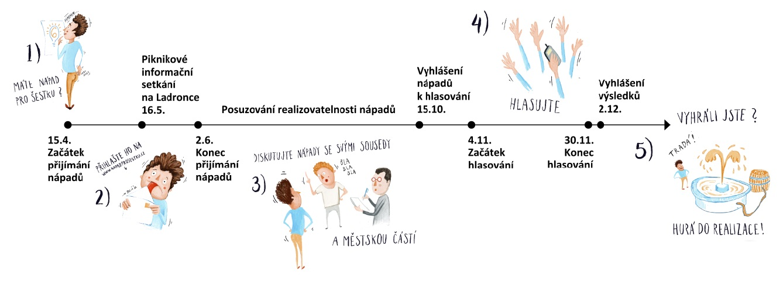 Harmonogram participativního rozpočtu Prahy 6